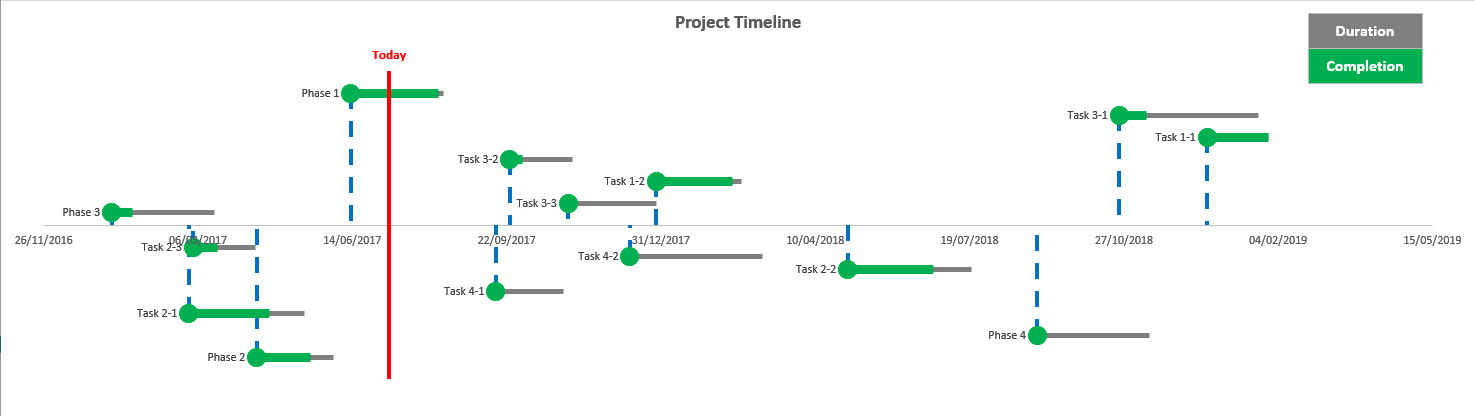 how to create timeline project with vertical today marker 2010